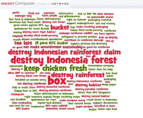 kfc s secret recipe for rainforest destruction Who is to blame  kfc's secret recipe: rainforest destruction rhinos and  elephants act as 'gardeners' of tropical forests songs and dances for brazilian.
